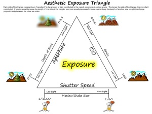 Aesthetic_Exposure_Triangle2